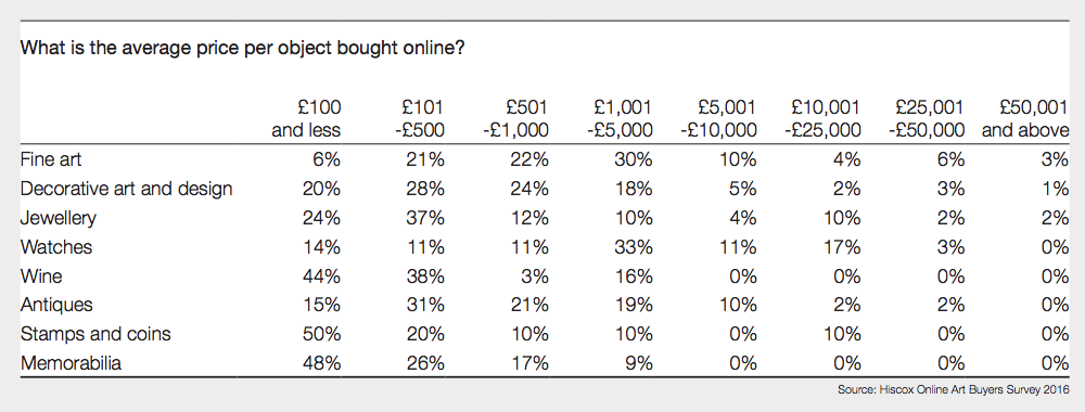 average price per object online