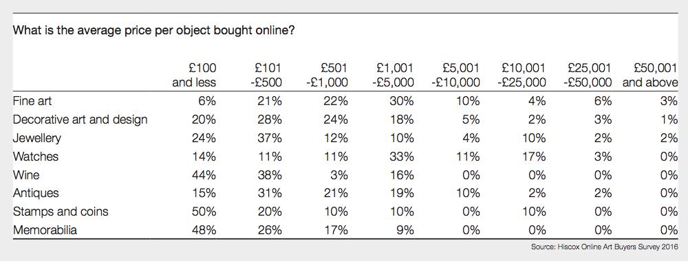 average price per object online