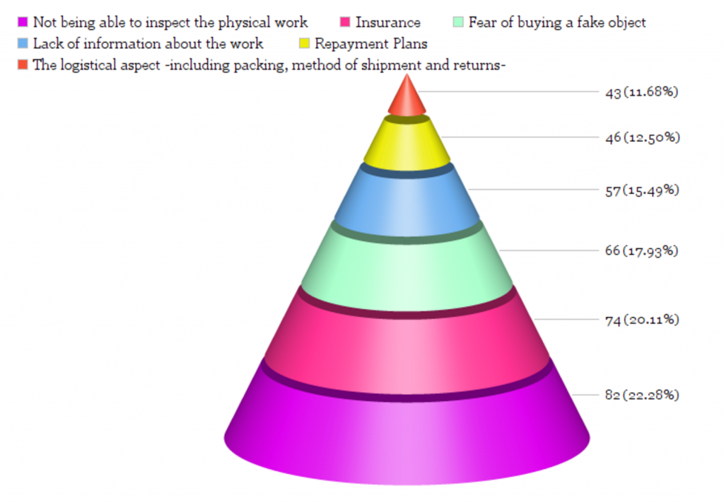 Challenges of the Online Art Market - Source: Hiscox Report 2015