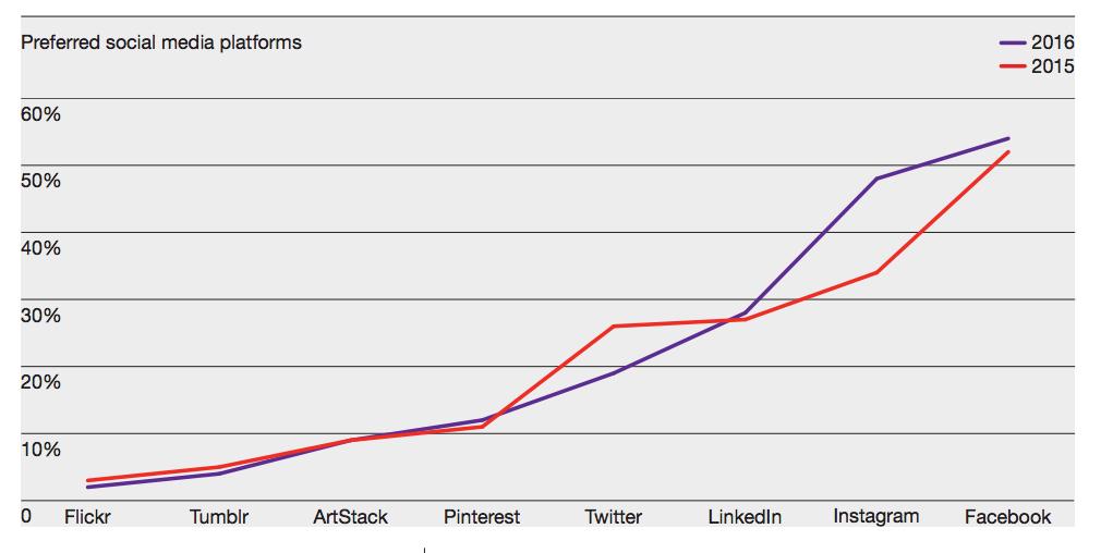 preferred social media platforms